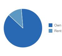 Bellevue Own vs. Rent