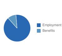 Bakersfield Employment vs. Benefits