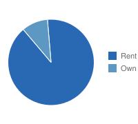 Norfolk Own vs. Rent