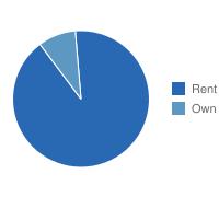 Jersey City Own vs. Rent