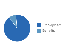 Detroit Employment vs. Benefits