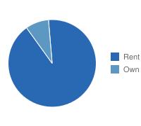 Yonkers Own vs. Rent