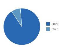 Oceanside Own vs. Rent