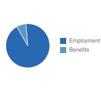 Port St. Lucie Employment vs. Benefits