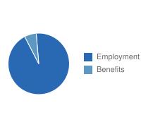 Oxnard Employment vs. Benefits