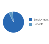 Gainesville Employment vs. Benefits
