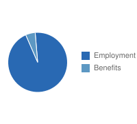 El Paso Employment vs. Benefits