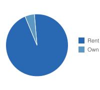 Bronx Own vs. Rent