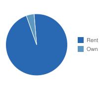 New York Own vs. Rent