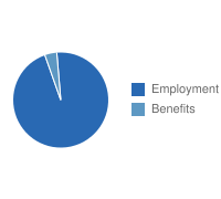 Houston Employment vs. Benefits