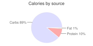 Shallots, raw, calories by source