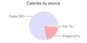 Beans, raw, mature seeds, adzuki, calories by source