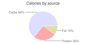 Broccoli, raw, flower clusters, calories by source