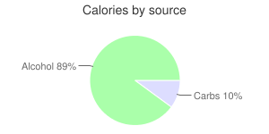 Alcoholic beverage, Chardonnay, white, table, wine, calories by source