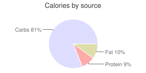 Snacks, air-popped, popcorn, calories by source