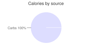 Cornstarch, calories by source