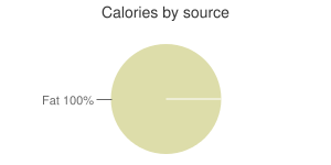 Oil, wheat germ, calories by source