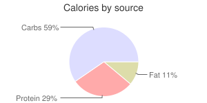 Sushi roll (maki or temaki), salmon, calories by source