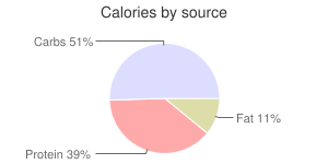 Cabbage, raw, Chinese, calories by source