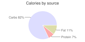 Gooseberries, raw, calories by source