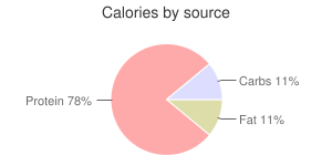 Mollusks, raw, common, octopus, calories by source