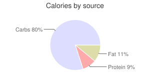 Cereal (Post Honey Bunches of Oats with Vanilla Bunches), calories by source