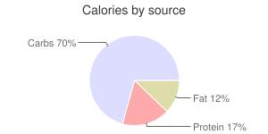 Mushrooms, raw, shiitake, calories by source
