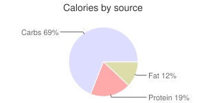 Soy milk, chocolate, light, calories by source