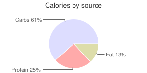 Mushrooms, raw, portabella, calories by source