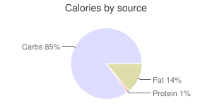 Salad dressing, fat-free, ranch dressing, calories by source