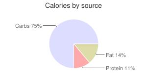 Guava bread by Primrose Bedspread Corporation, calories by source