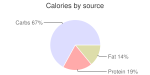 Spices, dried, coriander leaf, calories by source
