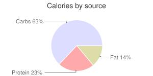 Kale, unprepared, frozen, calories by source