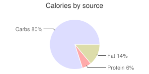 Babyfood, dry fortified, mixed, cereal, calories by source