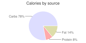 Spices, dried, oregano, calories by source