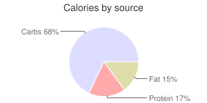 Lettuce, raw, cos or romaine, calories by source