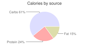 Spices, dried, basil, calories by source
