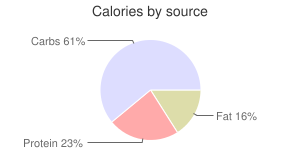 Collards, raw, calories by source