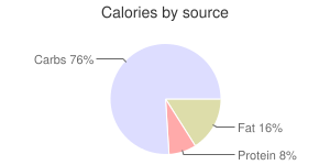 Cereal (Post Honey Bunches of Oats with Almonds), calories by source