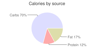 Coffee, bottled/canned, calories by source