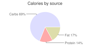 Ravioli, canned, cheese-filled, calories by source