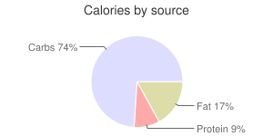 Italian dressing, fat free, calories by source