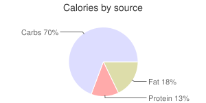 Coffee, sweetened, macchiato, calories by source