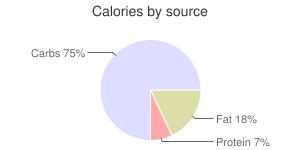 Blackberries, raw (Alaska Native), wild, calories by source