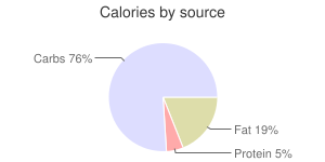 Coffee, decaffeinated, espresso, calories by source