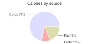 Zwieback, calories by source