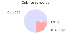 Coffee, flavored, nonfat, decaffeinated, Iced Latte, calories by source