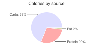 Coffee, flavored, nonfat, Latte, calories by source