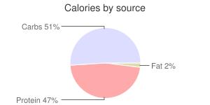 Yogurt, nonfat, vanilla, Greek, calories by source