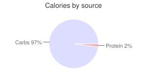Dates, medjool, calories by source
